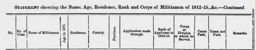 Isidore et Martin Brousseau miliciens 1812 titre